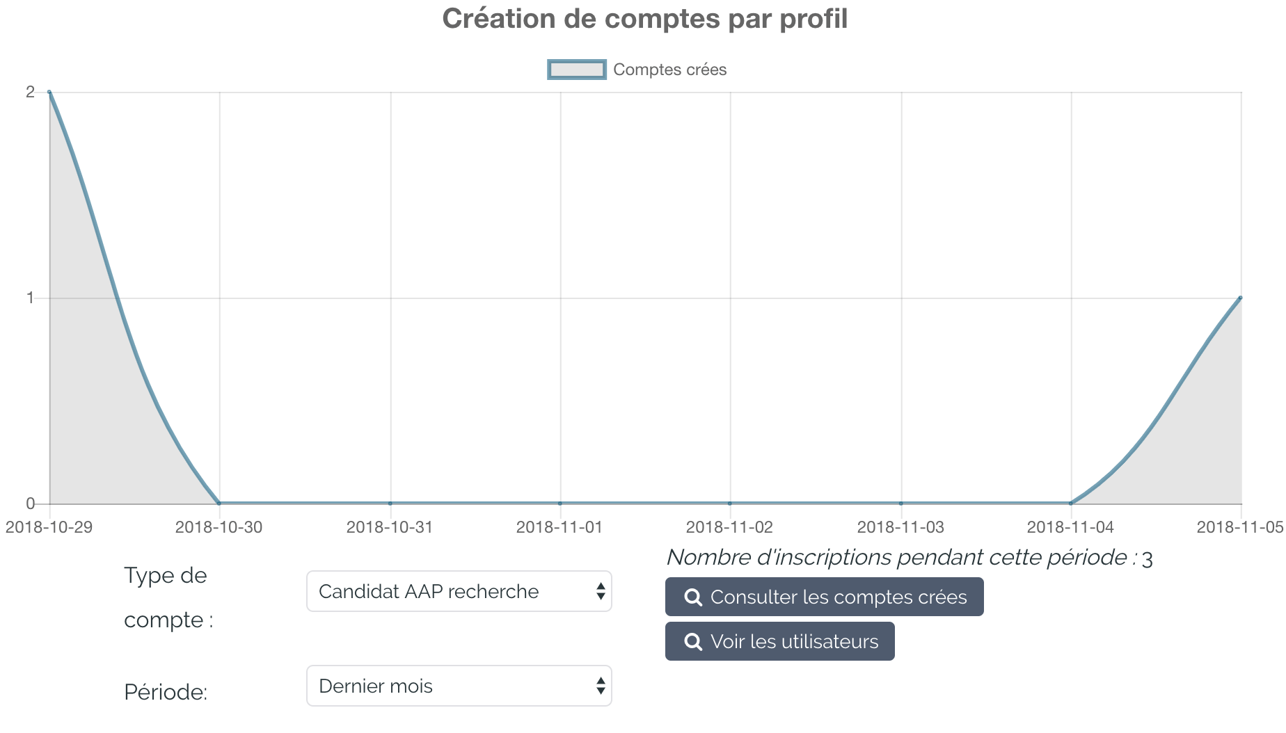 Creation Comptes Indic